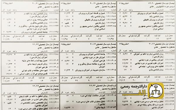 ترجمه رسمی ریز نمرات سال 1400